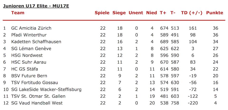 Saisonbericht U17 Elite HSG Nordwest