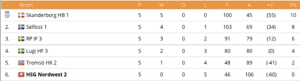 Partille Cup 2018 U15 2