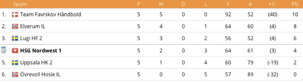Partille Cup 2018 U15