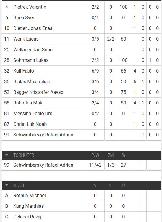 Spielerstatistik U15 Elite