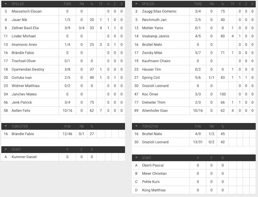 Spielerstatistik vom 02.03.19 - MU19 Elite HSG Nordwest gegen BSV Future Bern