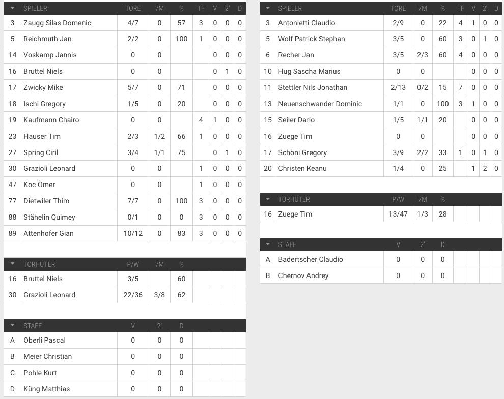 Spilerstatistik U19 Elite HSG Nordwest