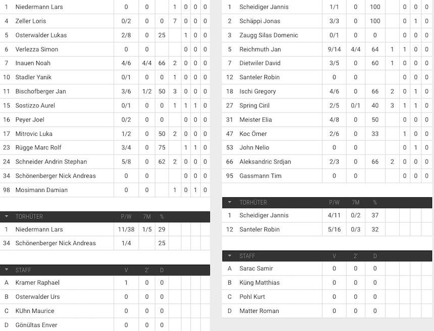 MU19 Elite Spielerstatistik SG Fortitudo Gossau-HSG Nordwest