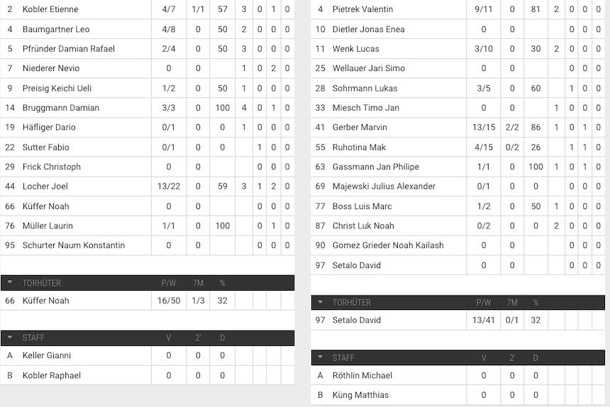 U15 Elite Spielerstatistik TSV Fortitudo Gossau HSG Nordwest