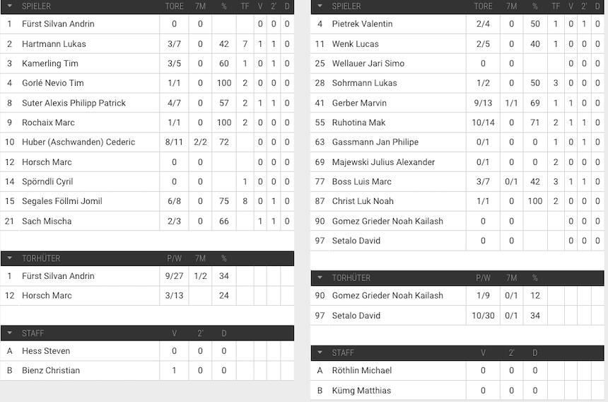 Spielerstatistik U15 Elite Handball Stäfa HSG Nordwest