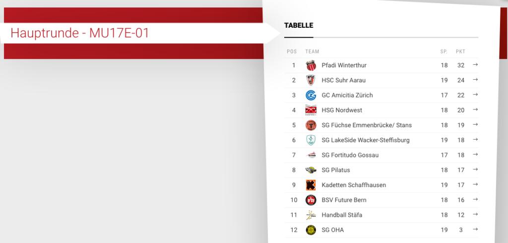 Tabelle Hauptrunde 19/20 U17 Elite