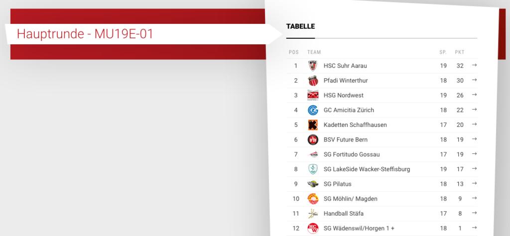 Tabelle Hauptrunde 19/20 U19 Elite