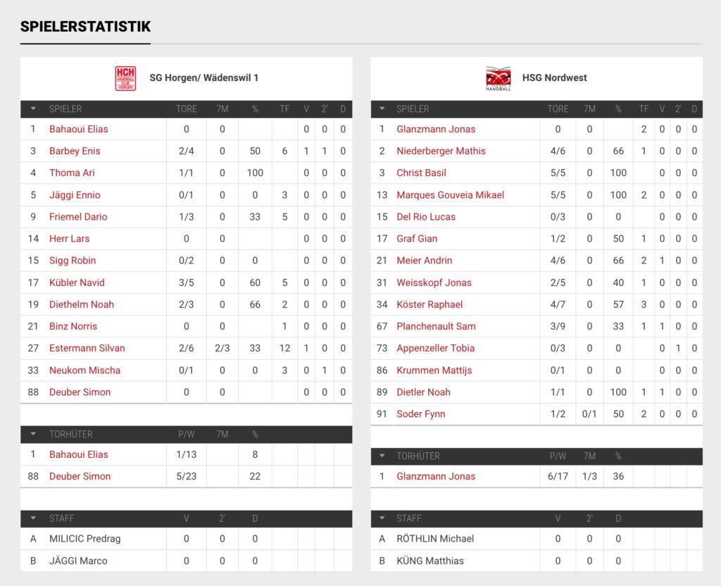 Spielerstatistik U15 Elite SG Horgen Wädenswil 1 - HSG Nordwest